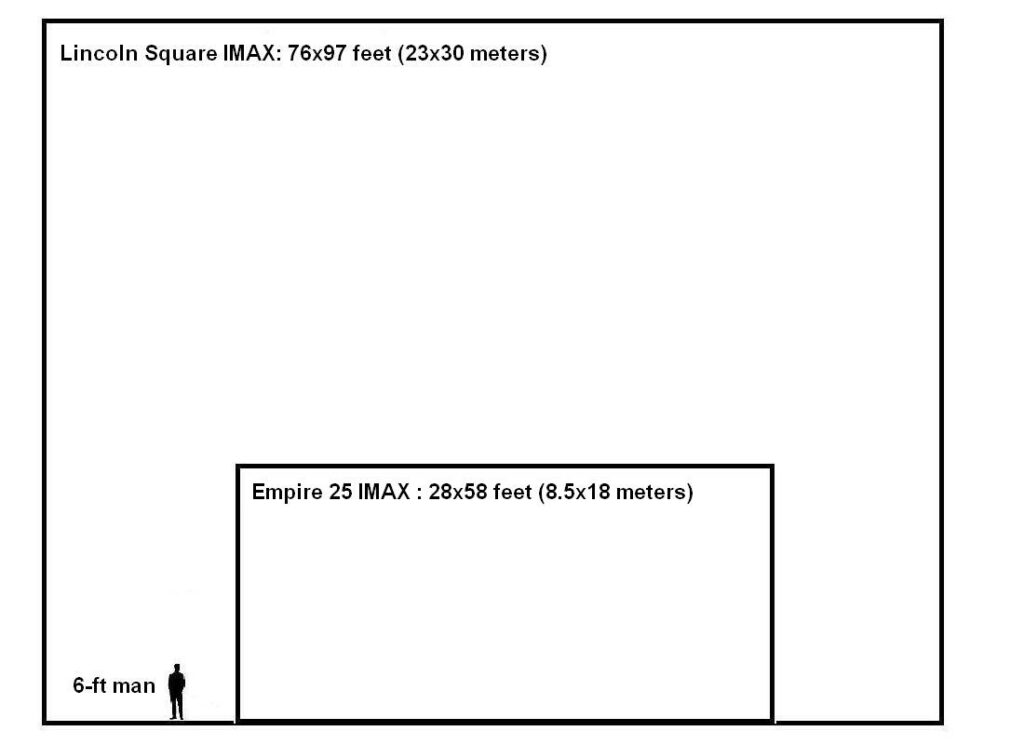 IMAX screen comparison